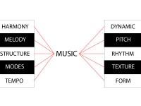 music-theory-Mezzo Piano Lessons