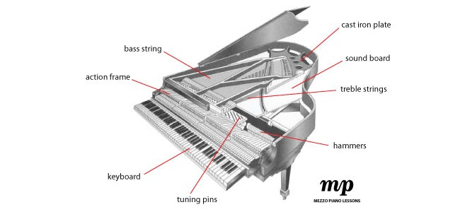 What is a Piano?